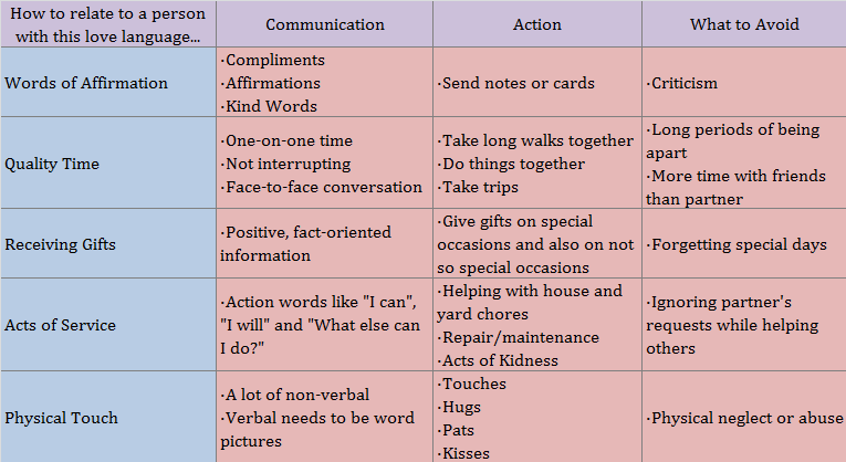 How to communicate and act  for each love languages