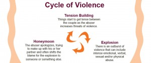 The Cycle of Violence - 3 stages.