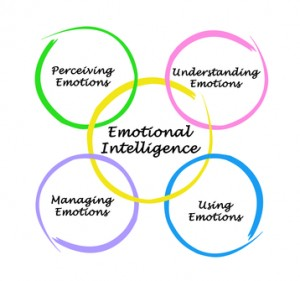 Emotional Intelligence is developed by  perceiving, understand, managing and using emotions.